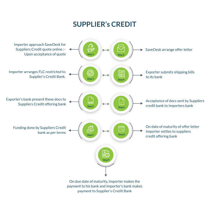 Suppliers-credit-Process-flow