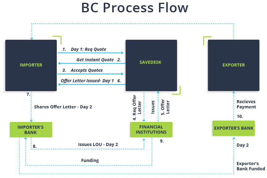 buyer's credit process flow